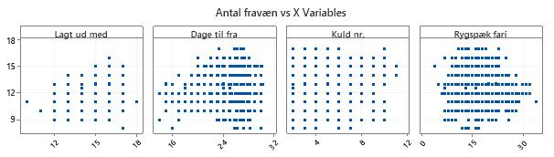 Antal fravænnede graf 1