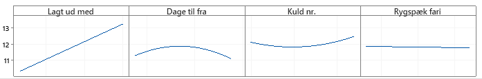 Antal fravænnede graf 2