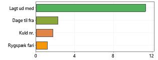 Antal fravænnee graf 4